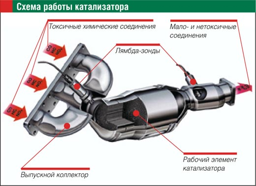 Схема каталитического