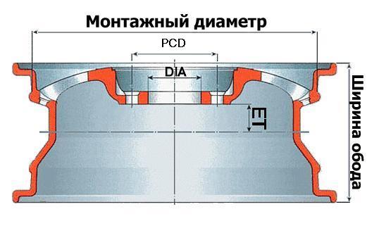 Диаметр, ET, ширина обода