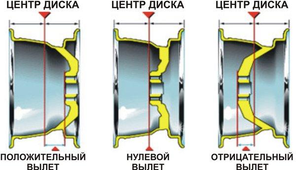 ET - вылет