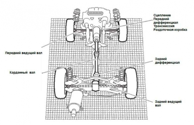 Карданный вал в системе полного привода