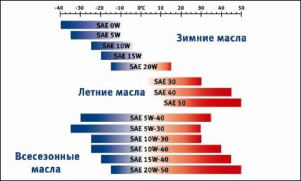 5w30 5w40 10w30 Motor oil viscosity ratings
