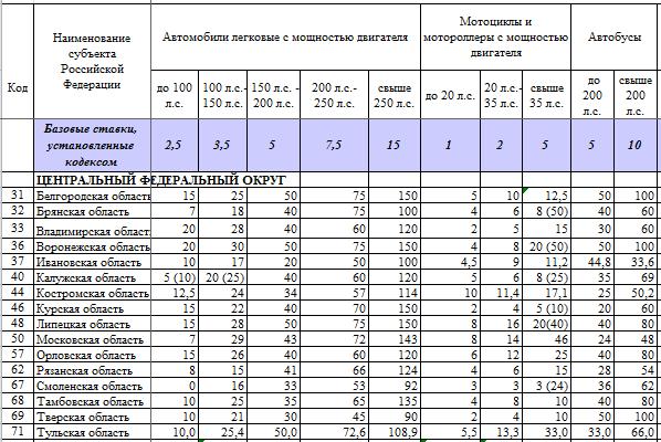 Транспортный налог ставки для нижнего новгорода лучшие ставки на футбольные матчи на спорт