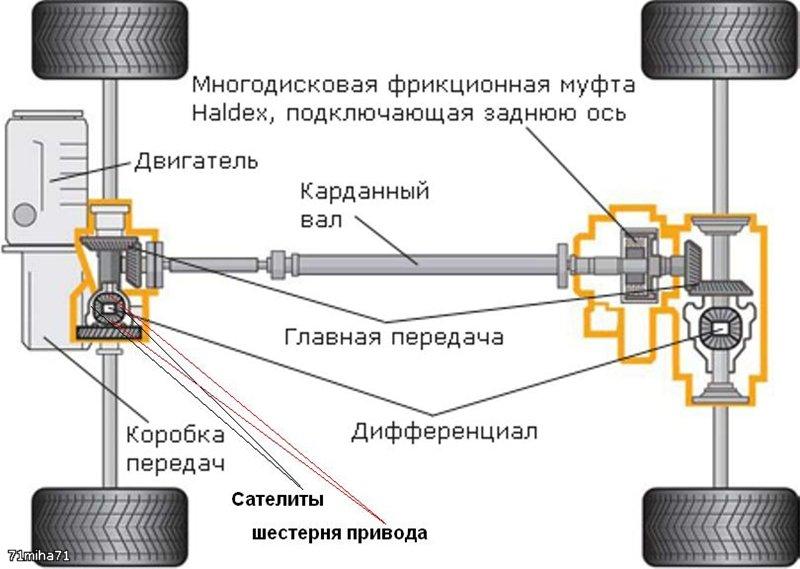 Схема трансмиссии шкода