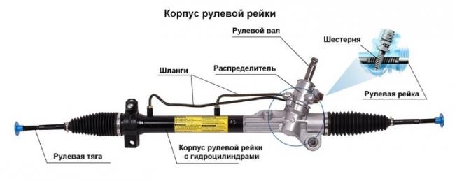 рулевая рейка устройство
