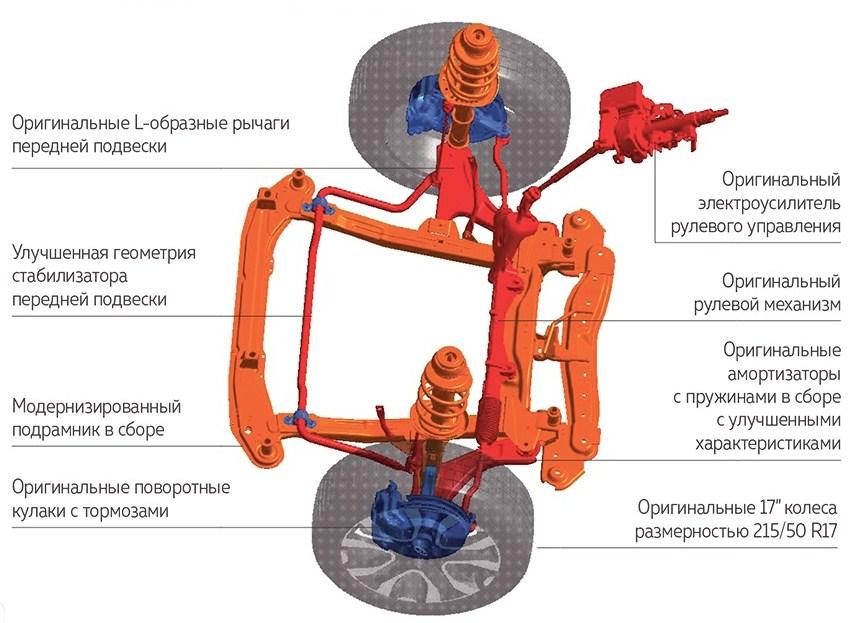 Подвеска Lada XRAY Cross