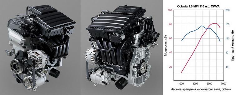 новый мотор фольксваген 1.6 110 л.с.